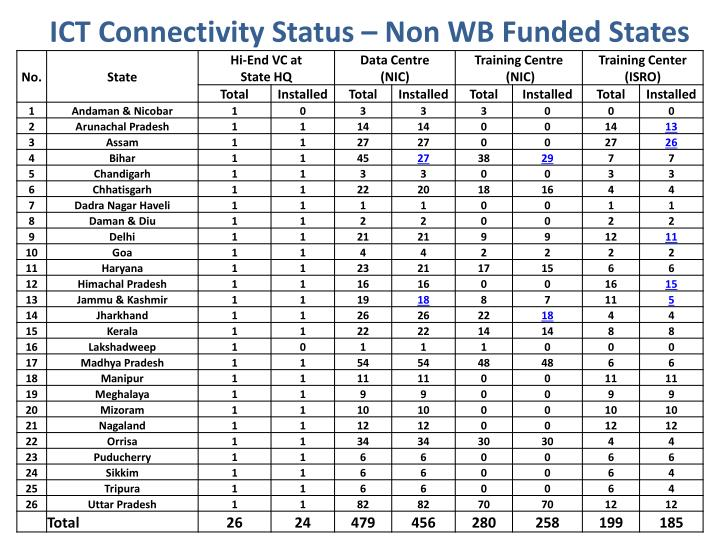 ICT Connectivity Status – Non WB Funded States