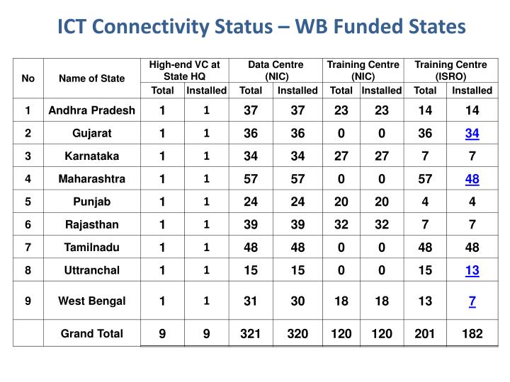 ICT Connectivity Status – WB Funded States