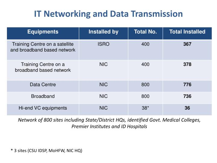 IT Networking and Data Transmission
