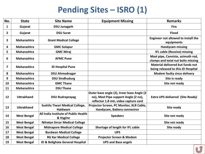 Pending Sites – ISRO (1)