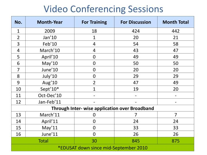 Video Conferencing Sessions