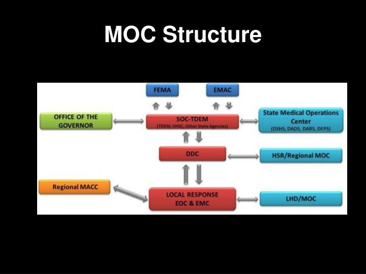 MOC Structure