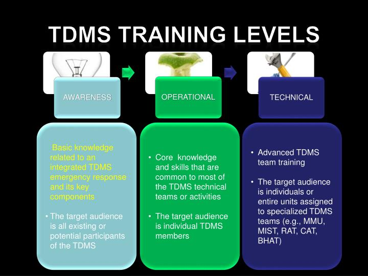 TDMS Training Levels