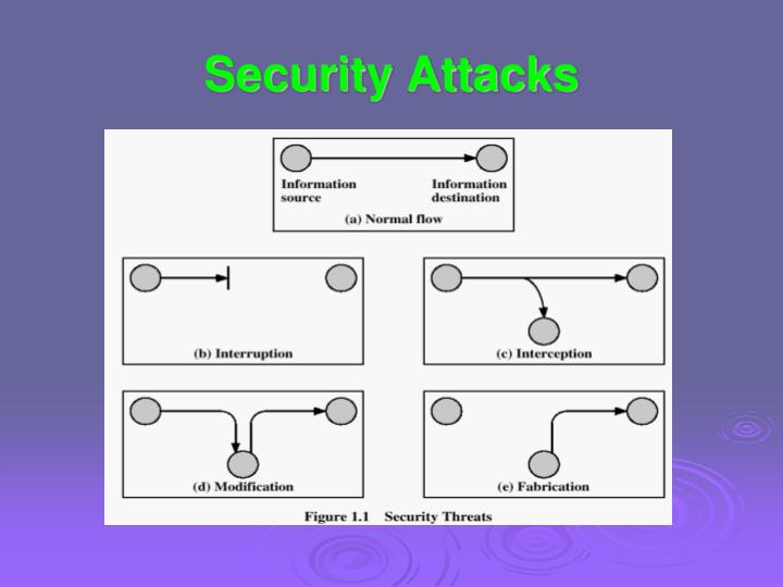 Security Attacks
