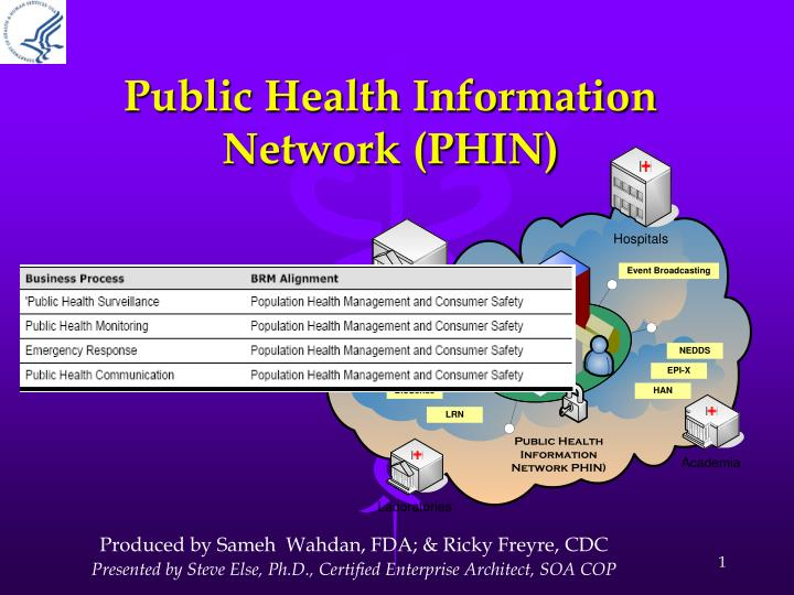 Public health information network phin