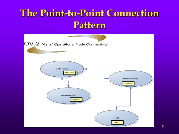 The point to point connection pattern