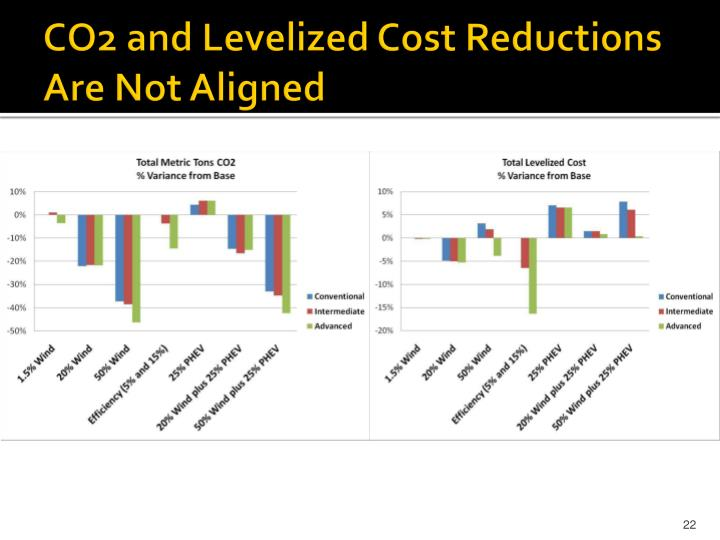 CO2 and Levelized Cost Reductions Are Not Aligned