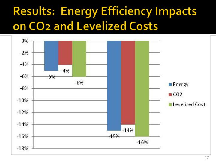 Results:  Energy Efficiency Impacts on CO2 and