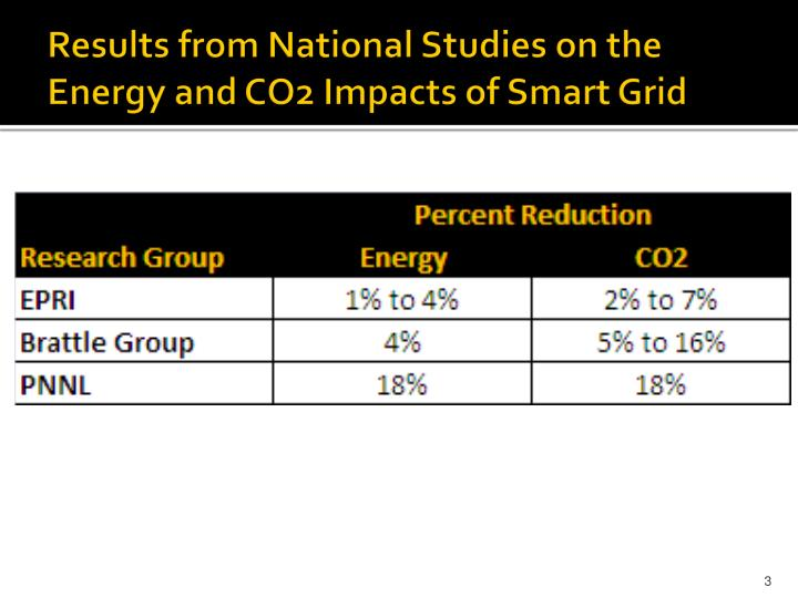 Results from national studies on the energy and co2 impacts of smart grid