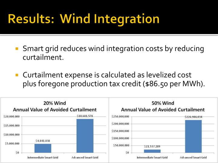 Results:  Wind Integration