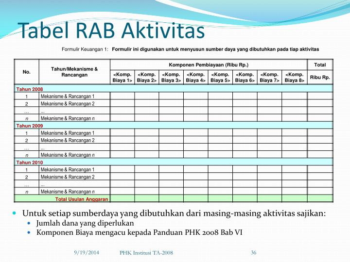 Tabel RAB Aktivitas
