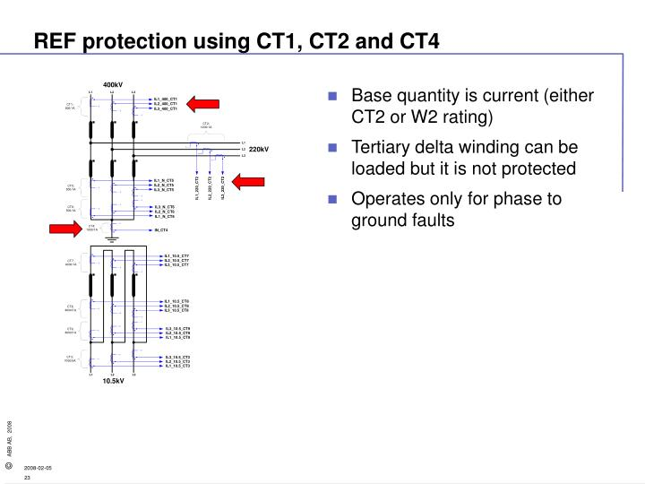 REF protection using CT1, CT2 and CT4
