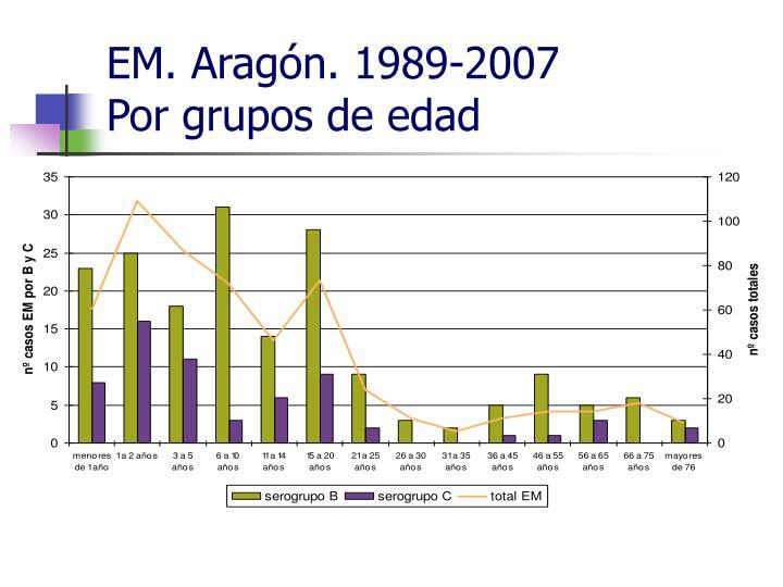 EM. Aragón. 1989-2007