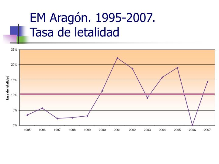 EM Aragón. 1995-2007.