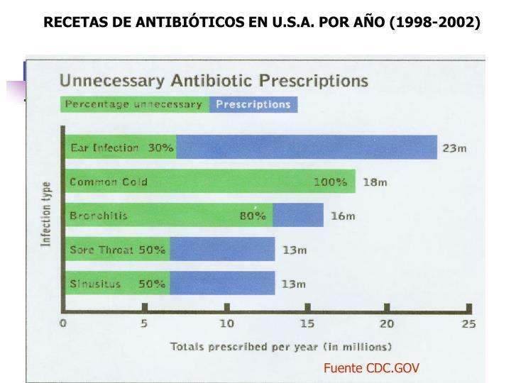 RECETAS DE ANTIBIÓTICOS EN U.S.A. POR AÑO (1998-2002)