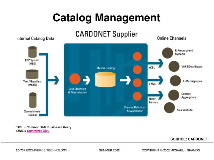 Catalog Management
