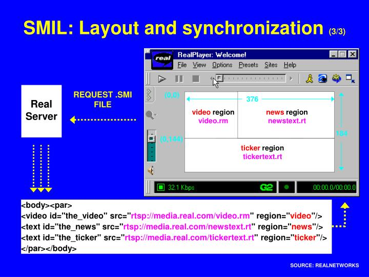 SMIL: Layout and synchronization