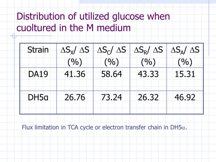 Distribution of utilized glucose when cuoltured in the M medium