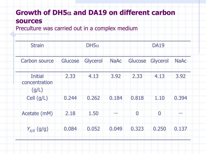 Growth of DH5