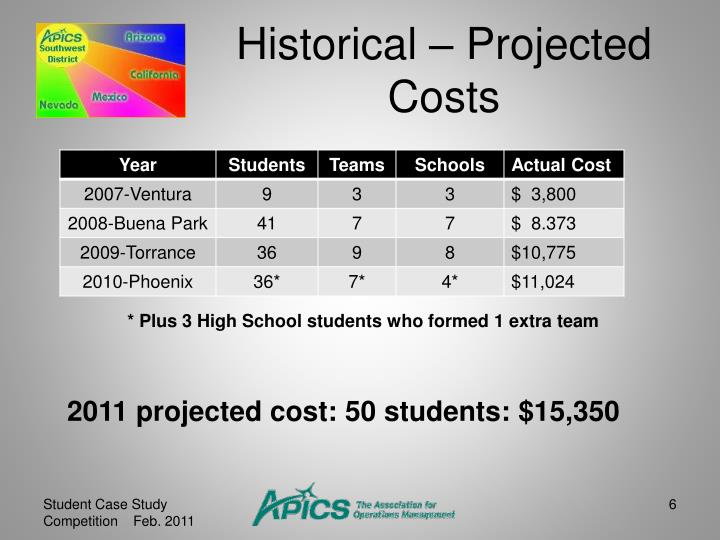 Historical – Projected Costs