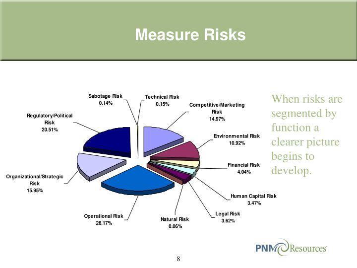 Measure Risks
