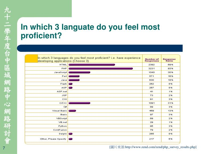 In which 3 languate do you feel most proficient?