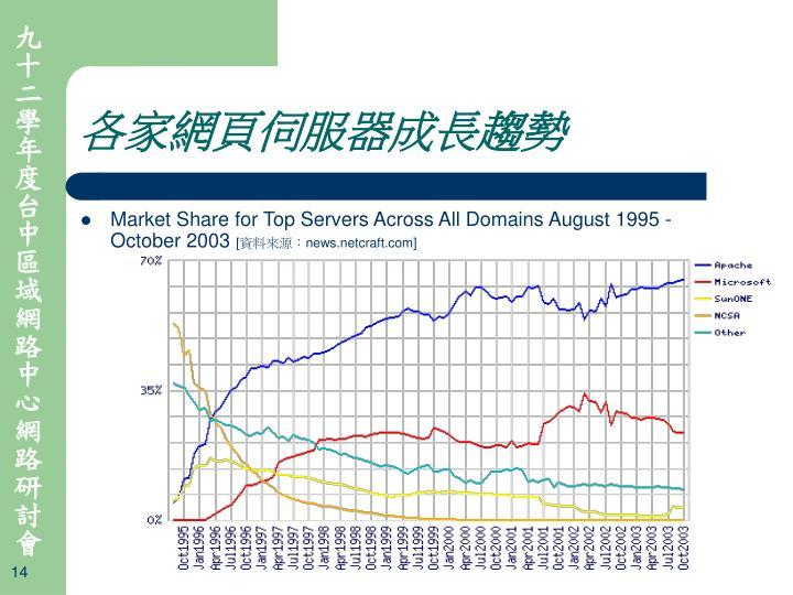 各家網頁伺服器成長趨勢