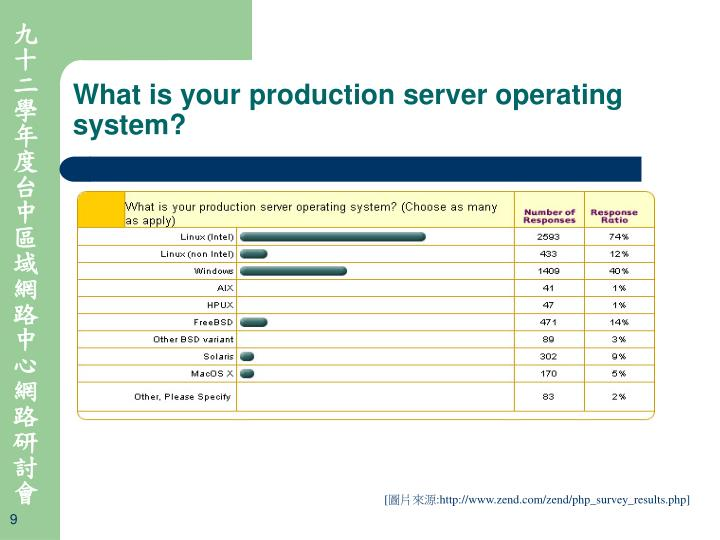 What is your production server operating system?