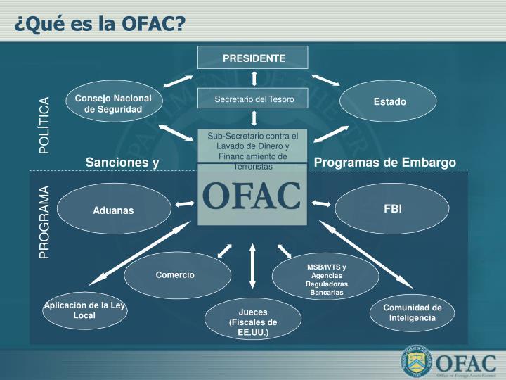 ¿Qué es la OFAC?
