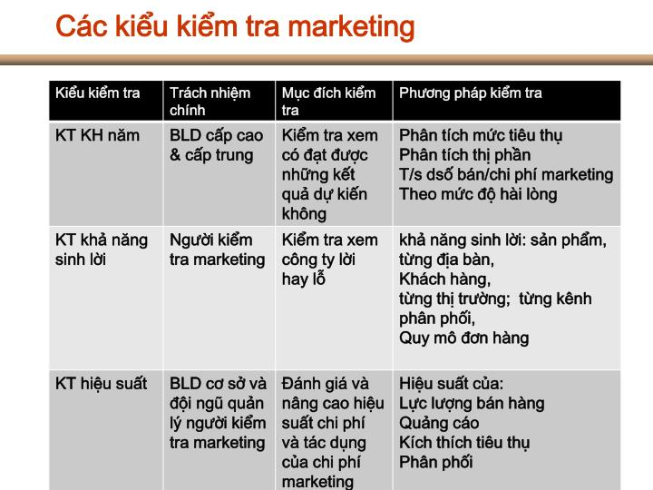 Các kiểu kiểm tra marketing