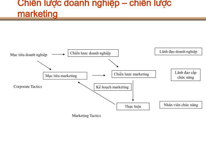 Chiến lược doanh nghiệp – chiến lược marketing