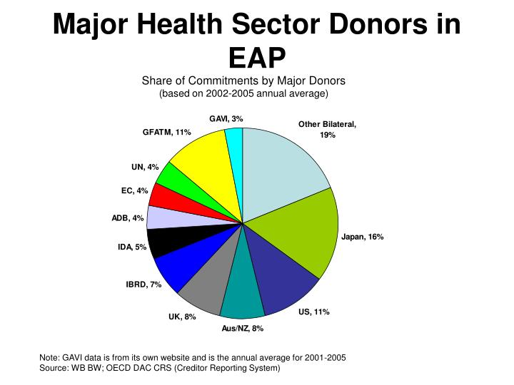 Major Health Sector Donors in EAP