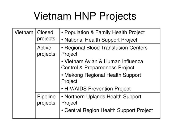 Vietnam HNP Projects
