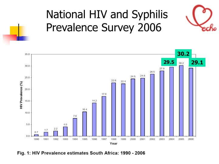 National HIV and Syphilis
