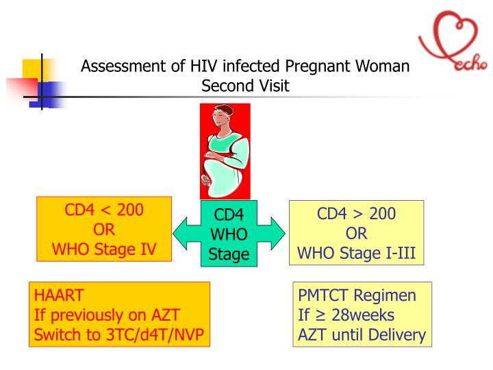 Assessment of HIV infected Pregnant Woman