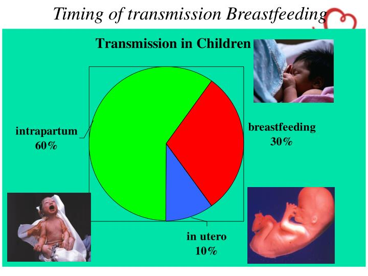 Timing of transmission Breastfeeding