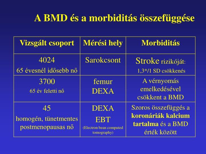 A BMD és a morbiditás összefüggése