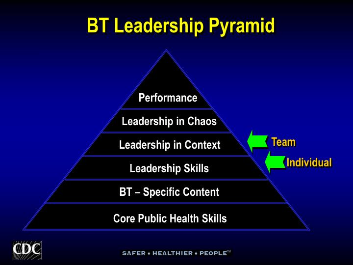 BT Leadership Pyramid