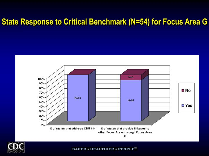 State Response to Critical Benchmark (N=54) for Focus Area G