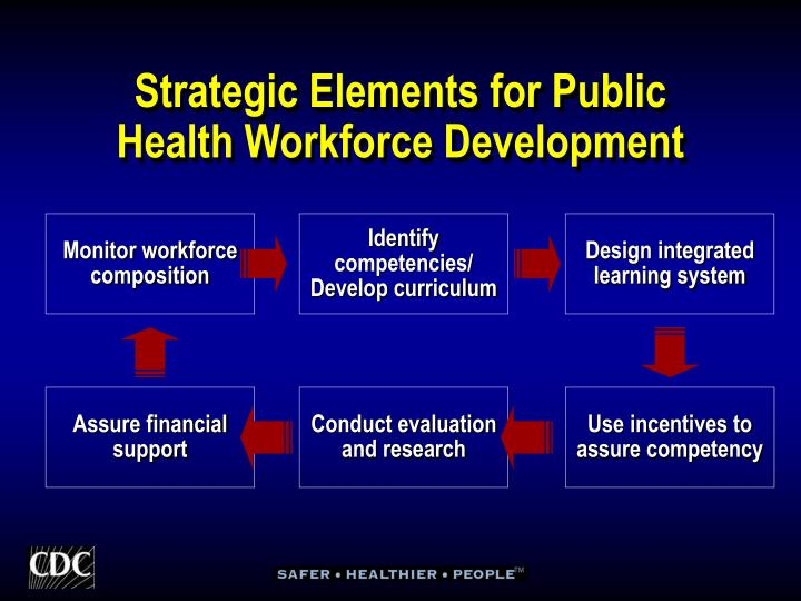 Strategic Elements for Public