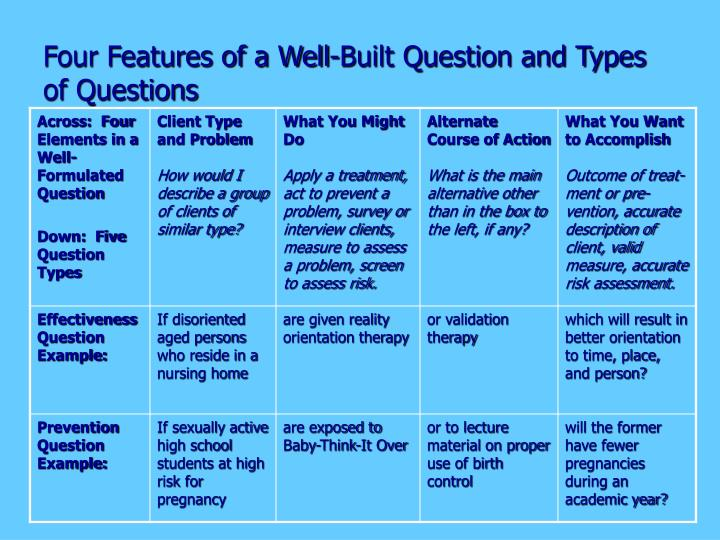Four Features of a Well-Built Question and Types of Questions