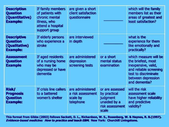 This format from Gibbs (2003) follows Sackett, D. L., Richardson, W. S., Rosenberg, W. & Haynes, R. B.(1997).