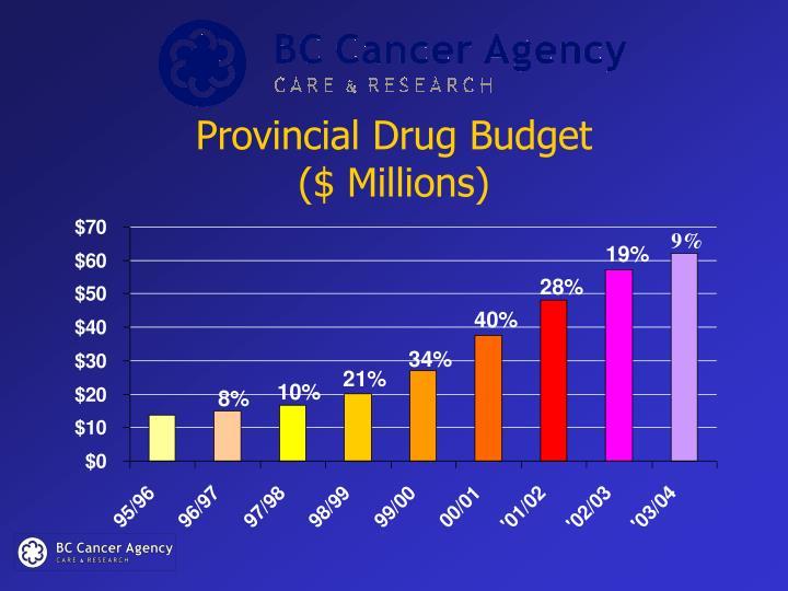 Provincial Drug Budget