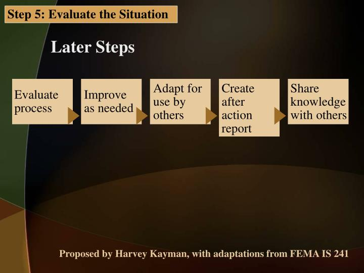Step 5: Evaluate the Situation