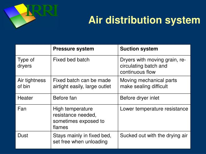 Air distribution system