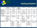 heating systems1