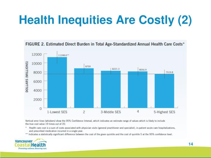 Health Inequities Are Costly (2)
