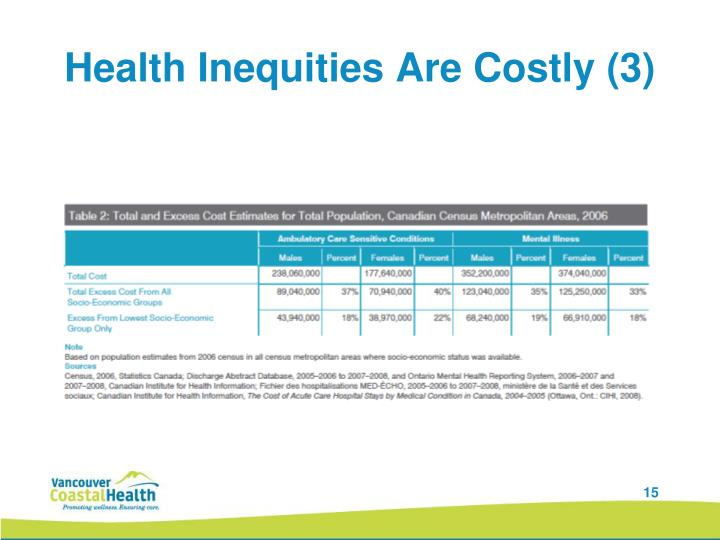 Health Inequities Are Costly (3)