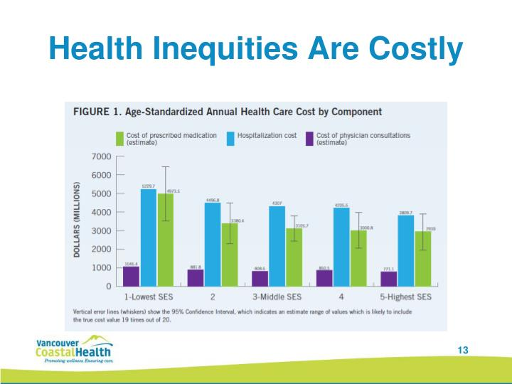 Health Inequities Are Costly