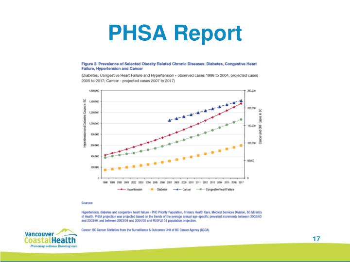 PHSA Report